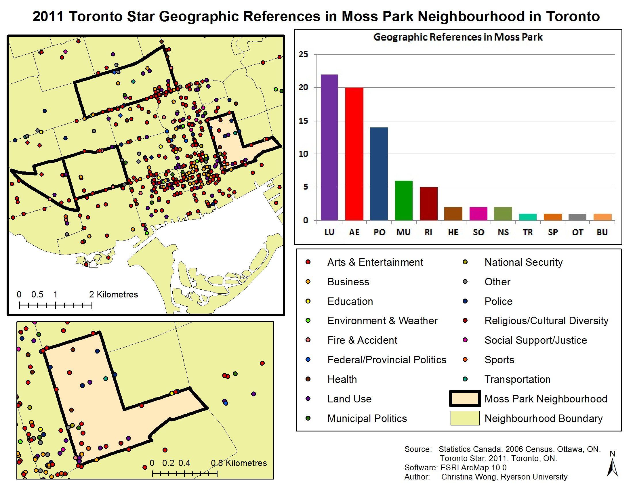 Figure 6. Toronto Star coverage of Moss Park